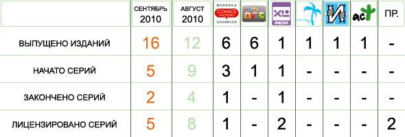 Статистика, сентябрь 2010
