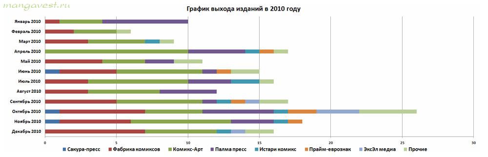 График выхода изданий в 2010 году