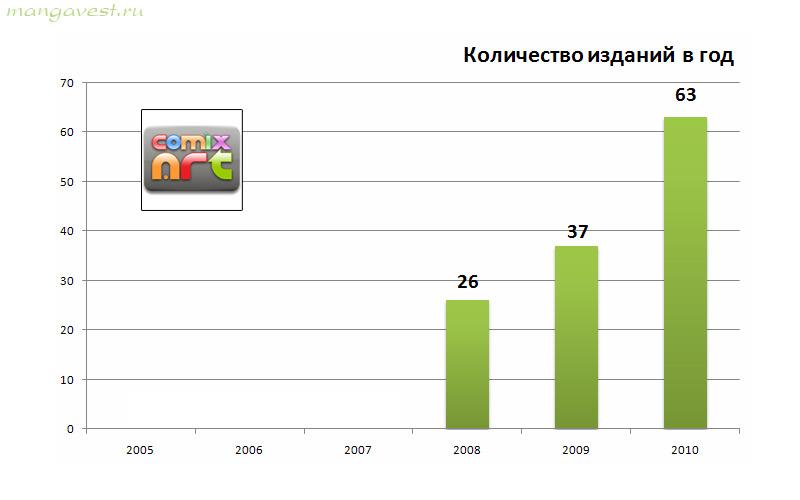 Комикс-Арт. Количество изданий в год