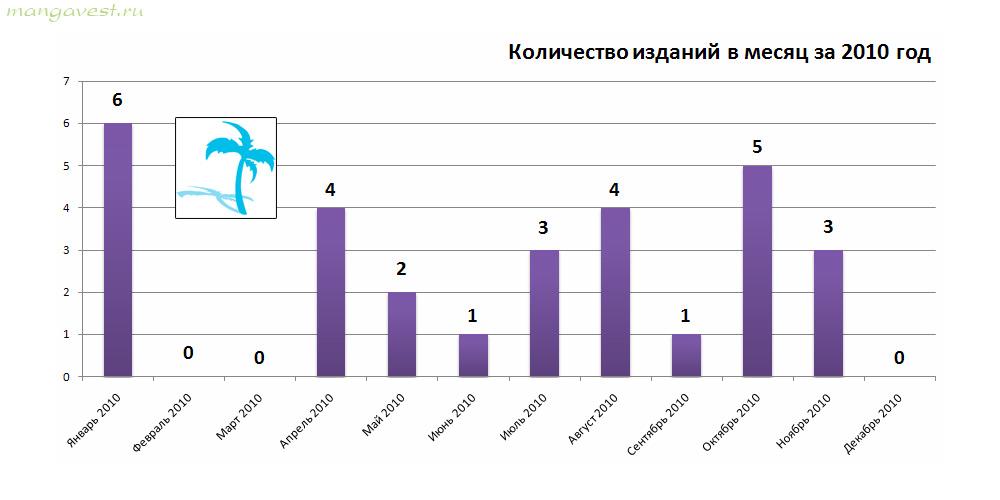 Палма пресс. Количество изданий в месяц. 2010