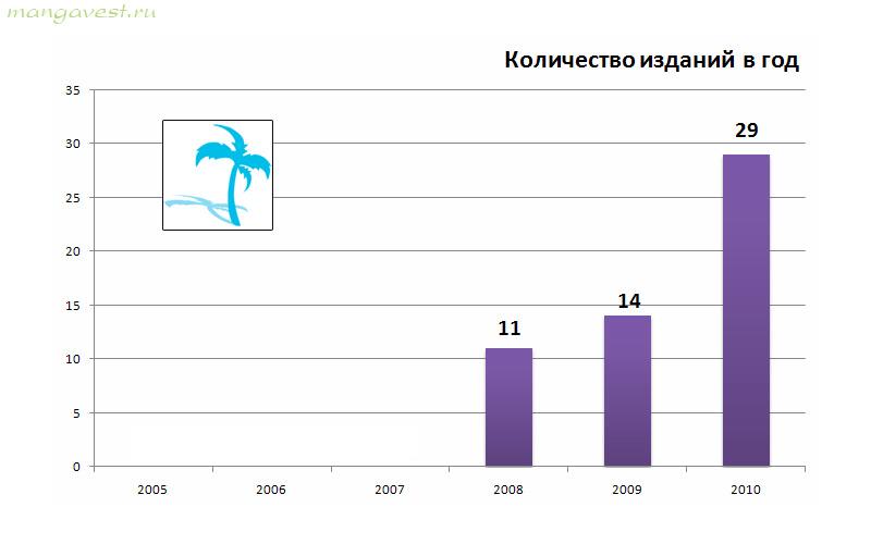 Палма пресс. Количество изданий в год