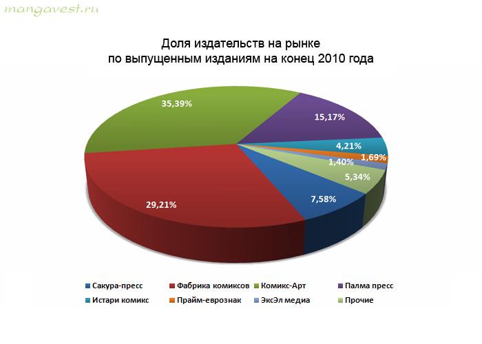 Доля издательств на рынке по выпущенным изданиям на конец 2010 года