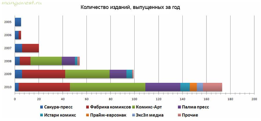 Количество изданий, выпущенных за год