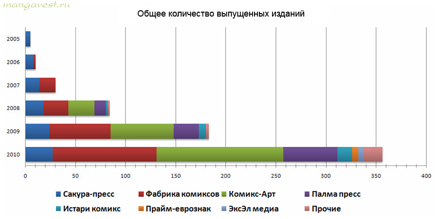 Общее количество выпущенных изданий