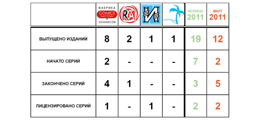 Статистика, март 2011