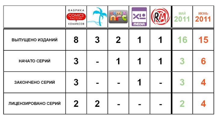 Статистика, июнь 2011