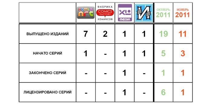 Статистика, ноябрь 2011