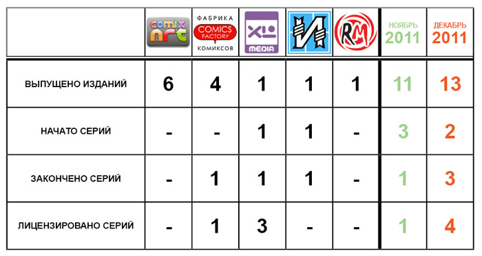 Статистика, декабрь 2011