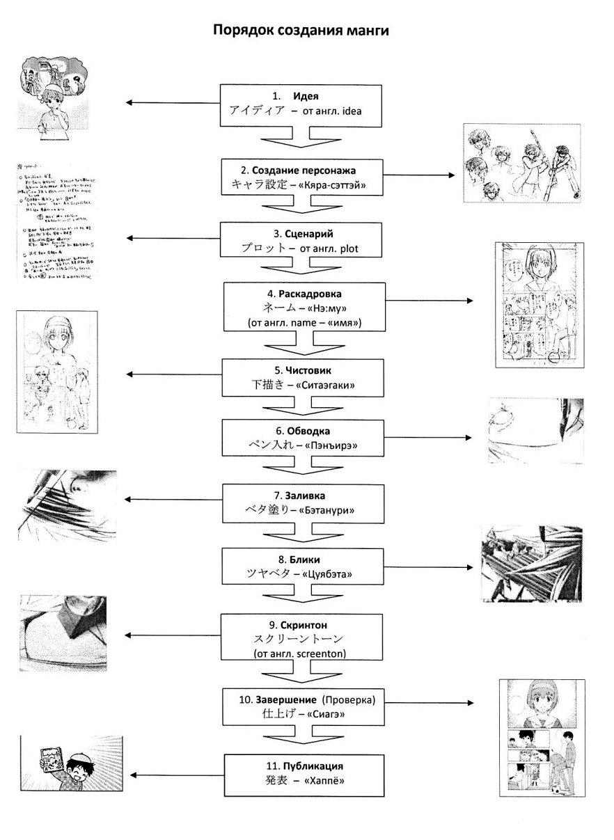 Порядок создания манги