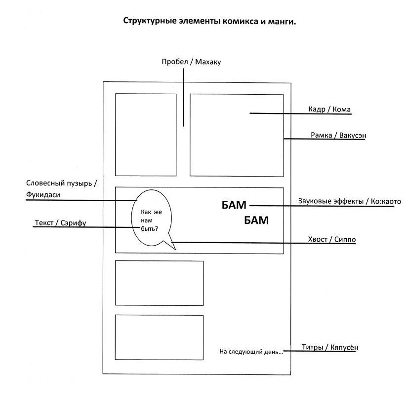 Структура манги