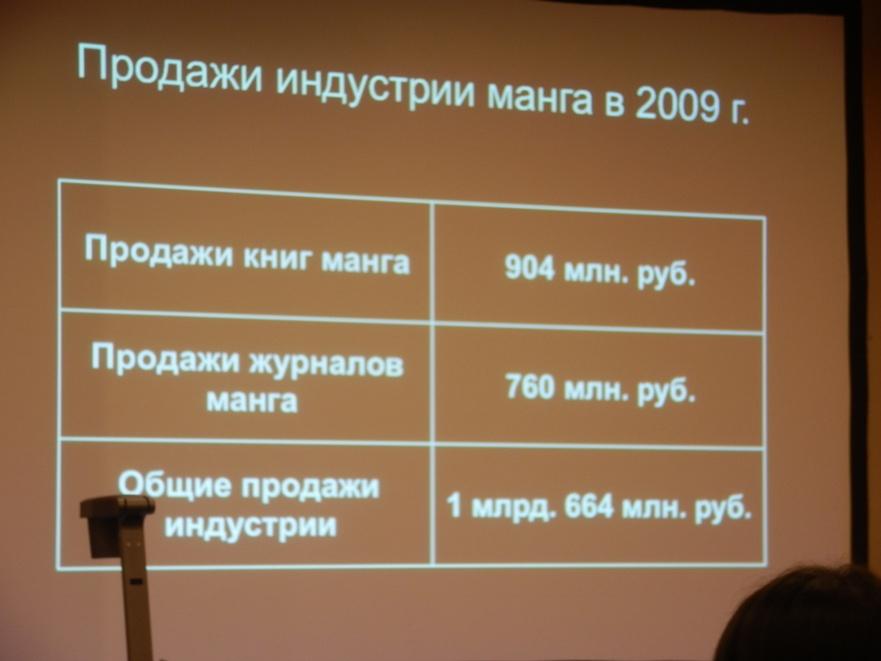 """Статистика от """"Конохана сакуя"""""""